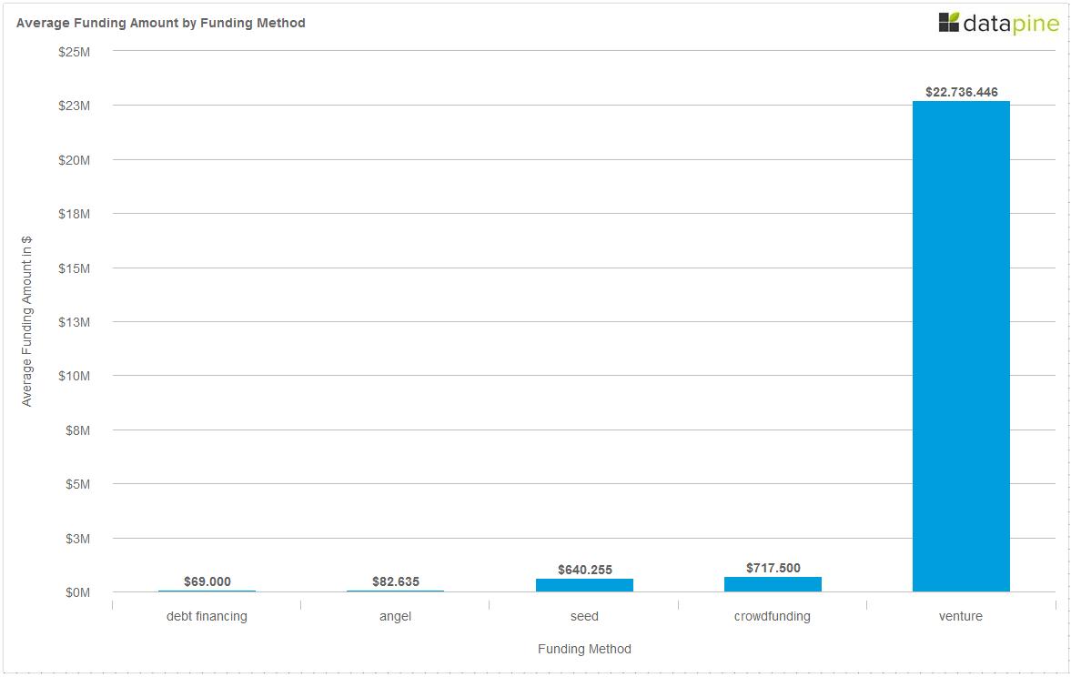 Average Funding Amount by Funding Method Berlin Q1 Q2 2014