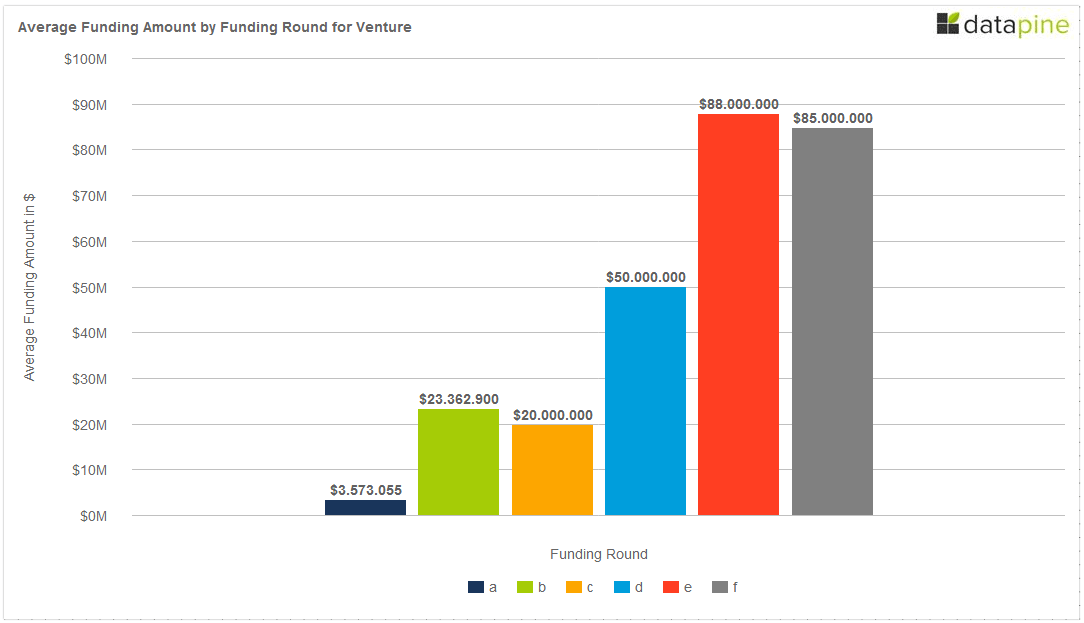 Average Funding Amount by Round for Venture Berlin 2014