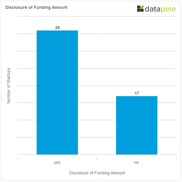 Disclosure of Funding Amount Berlin