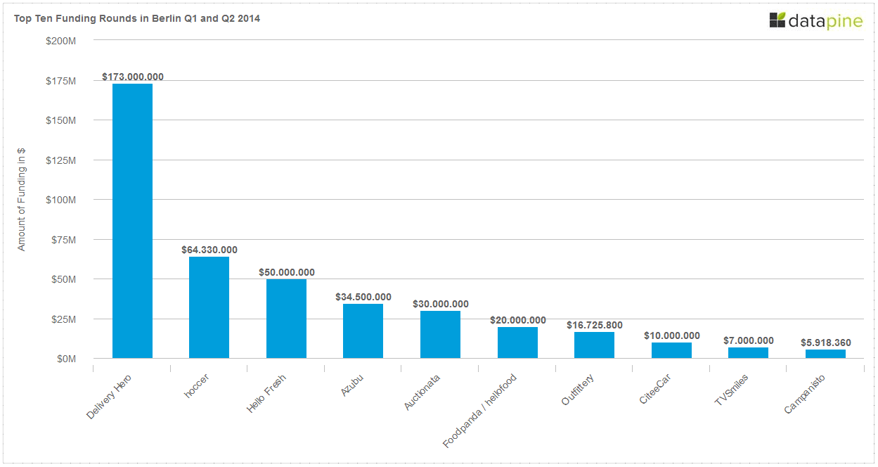 Top 10 Funding Rounds in Berlin Q1 and Q2