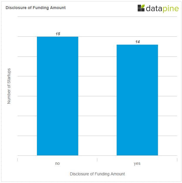 disclosure of funding amount q3