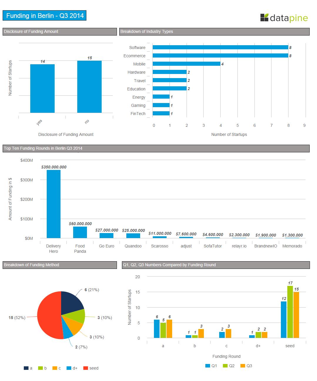 funding-analysis-berlin-startups-q3