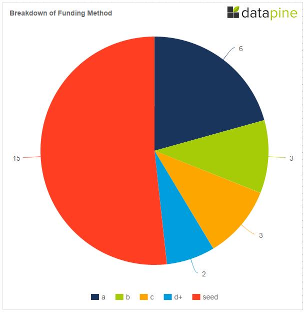 Q3 Berlin Funding Method