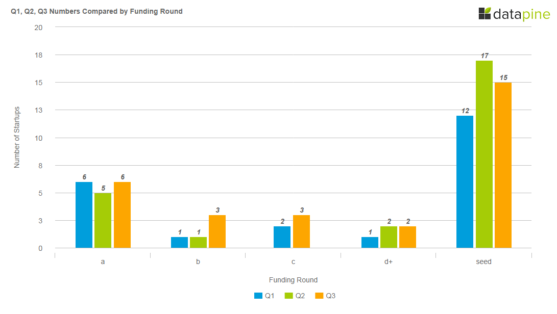 Numbers Compared By Funding Round