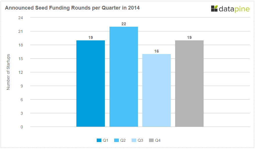 Announced Seed Funding By Quarter Berlin 2014