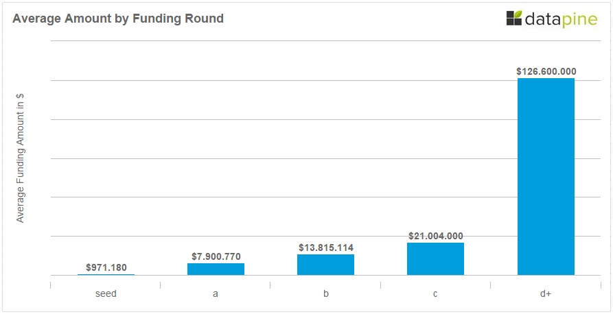 Average Amount of Funding by Round