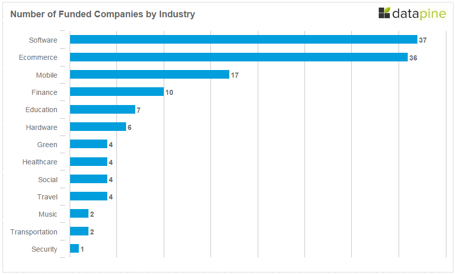 Number of Funded Companies By Industry Berlin Startup 2014