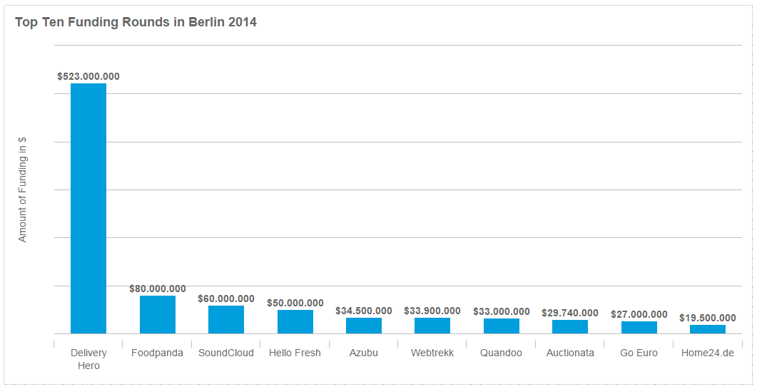 Top Ten Funding Rounds Berlin 2014