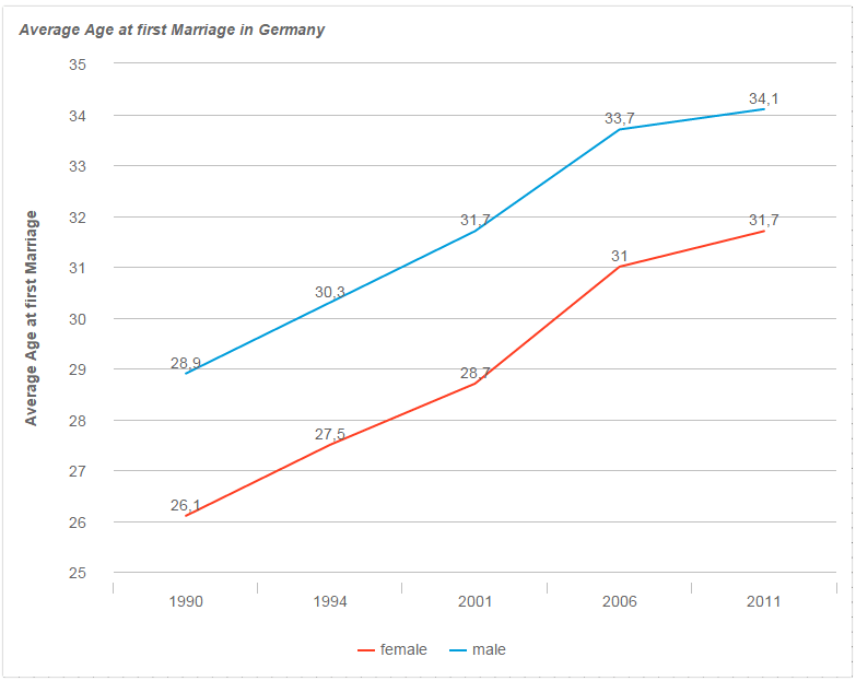 Average age for dating sites