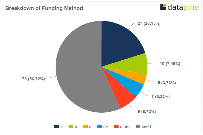 Funding Method By Round