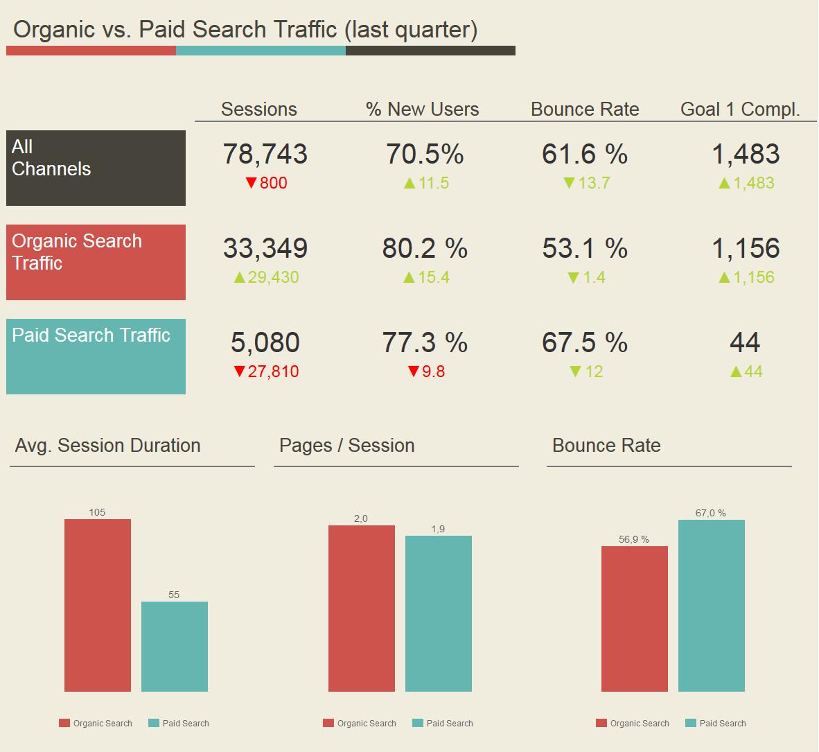 Fine Google Analytics Templates Collection Professional Resume - Google analytics dashboard templates
