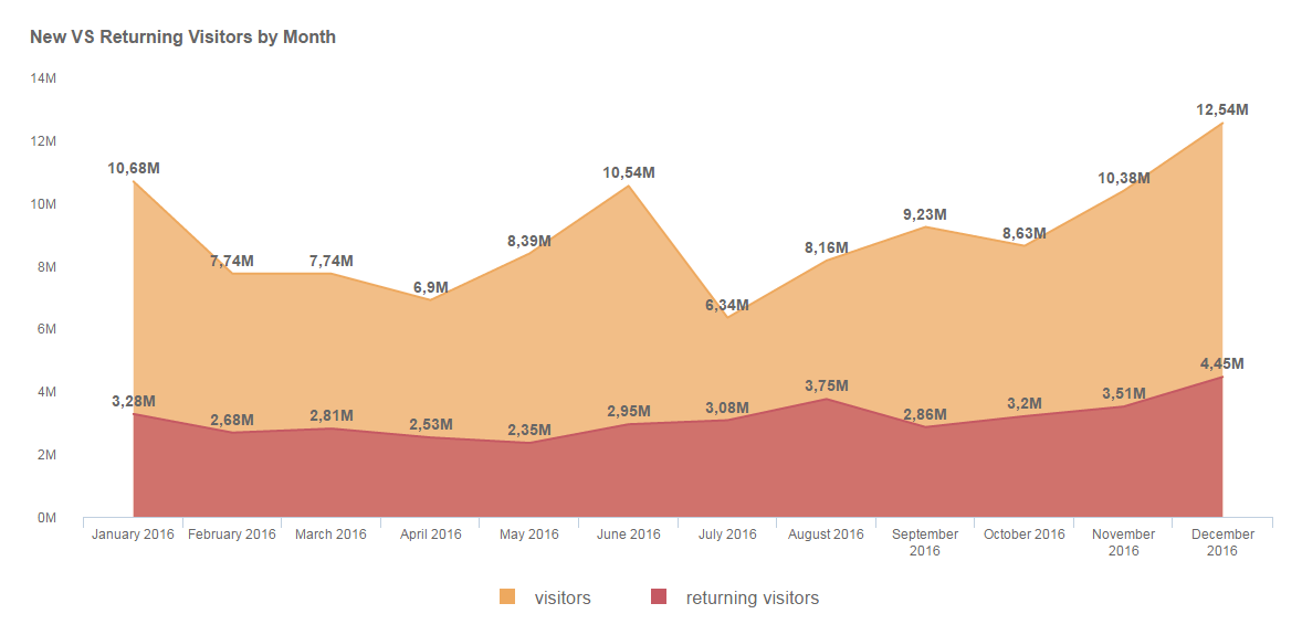 a stunning data visualization type: an area chart showing new vs returning visitors