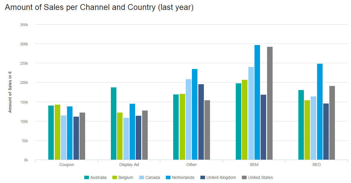 column chart: amount of sales by country and channel