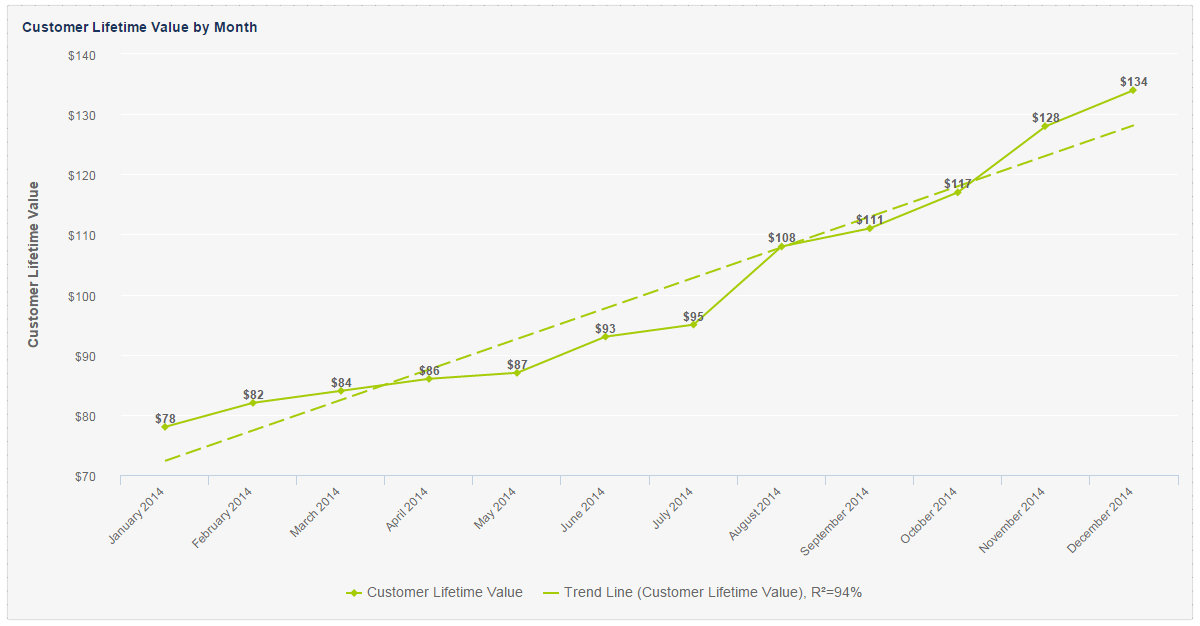 track your customer lifetime value by month