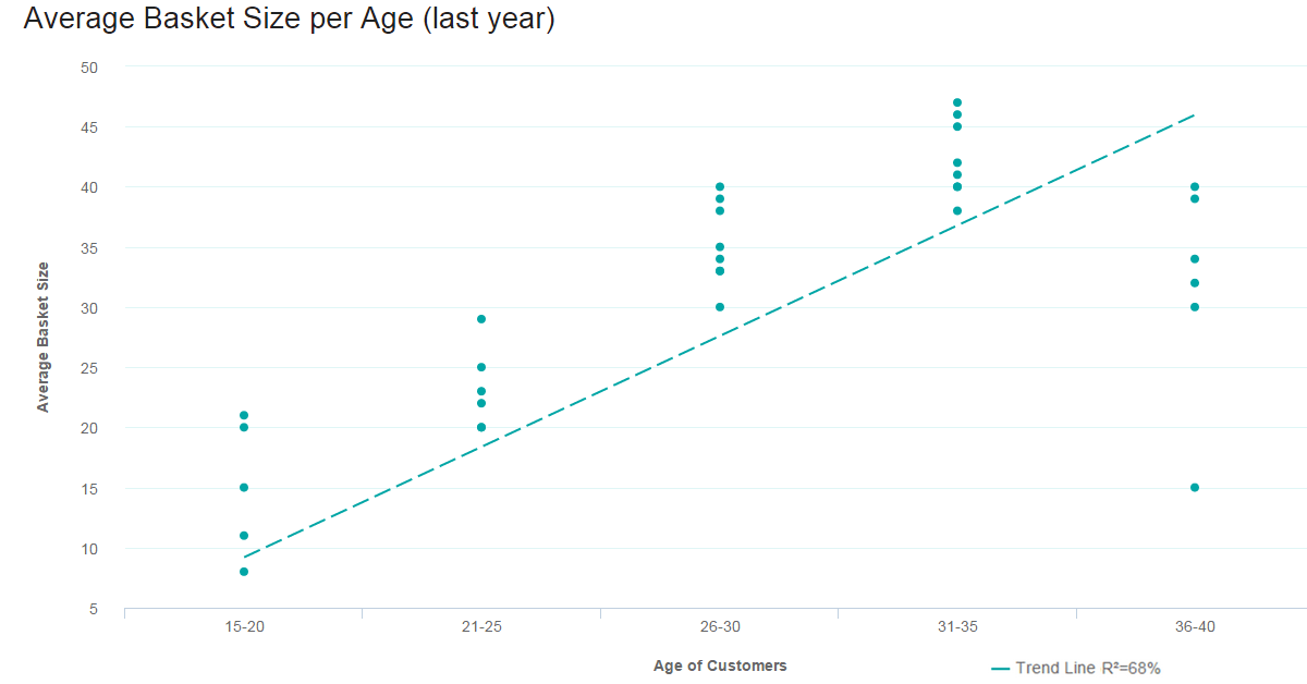 A data visualization graph in the form of a scatter plot: average basket size by age