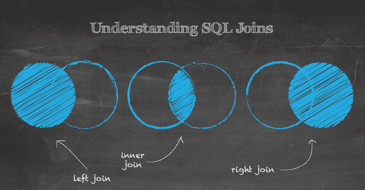 visual presentation of SQL JOIN types