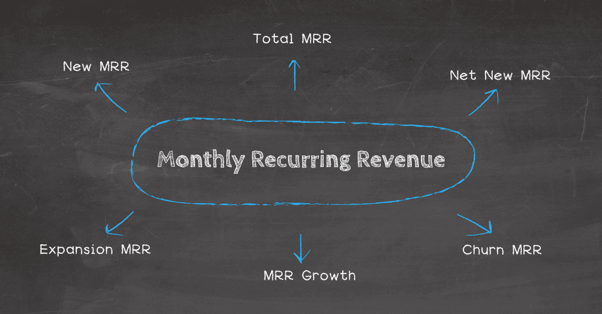Elements of Monthly Recurring Revenue (MRR)