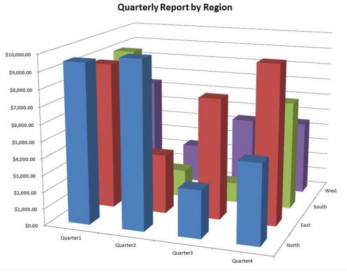 Quarterly Report by Region 3D Bar Chart - Data Visualization Mistake