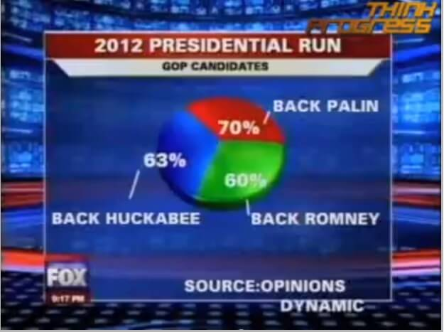 Presidential Elections Pie Chart That Doesn't Sum Up To 100