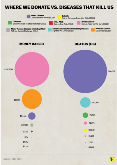Wrong Use of a Pie Chart To Show The Relation Between Money Donated To Treat An Illness and Deaths Caused by It