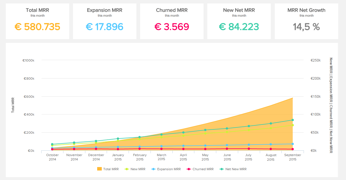 Tracking all elements of the monthly recurring revenue is part of our SaaS dashboard example created with a dashboard software