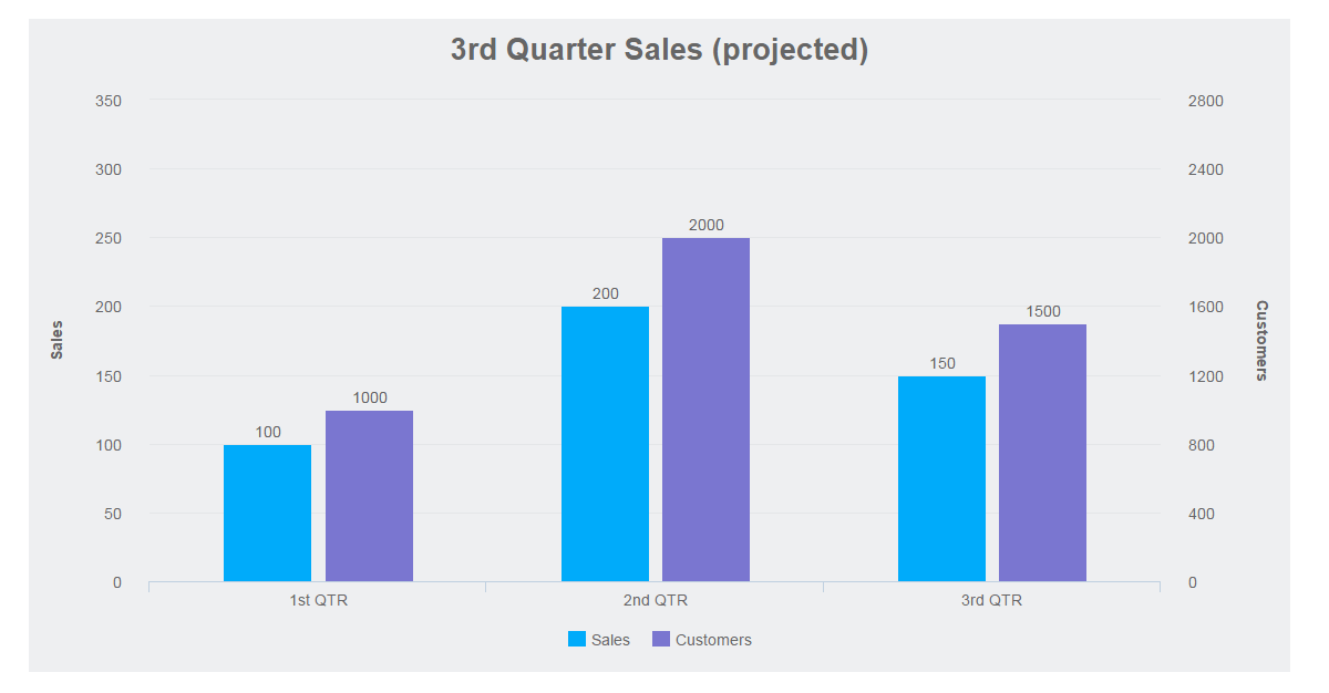 column chart with projected sales for Q3