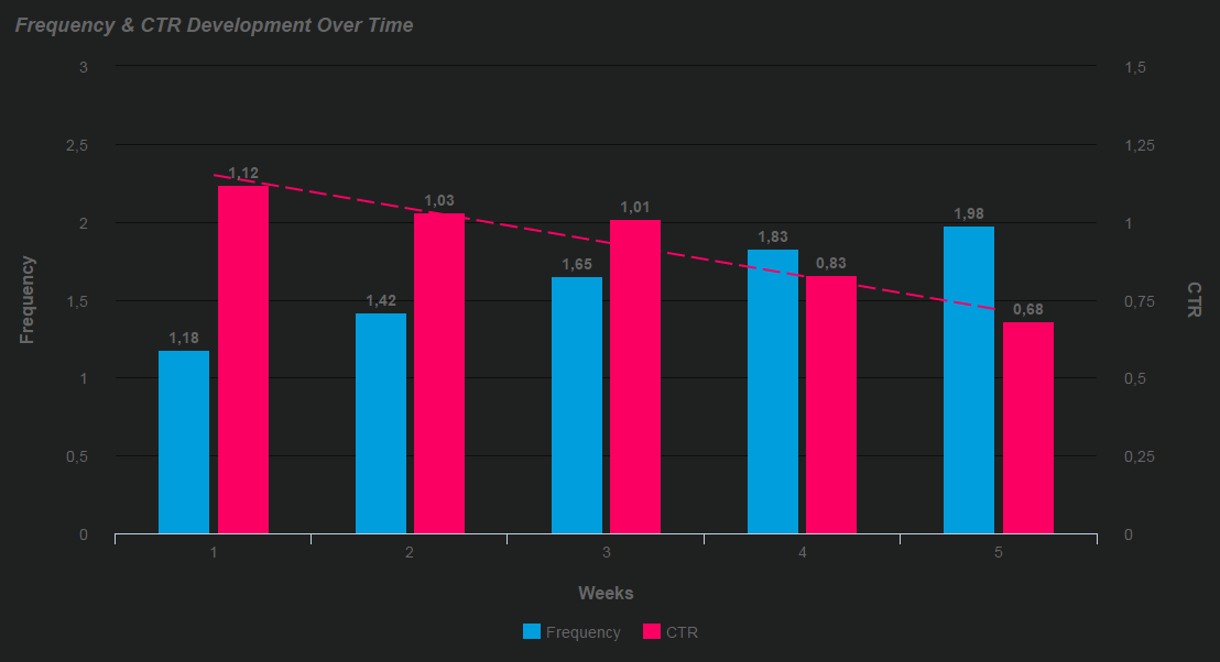 Facebook KPIs: Frequency & CTR Development Over Time