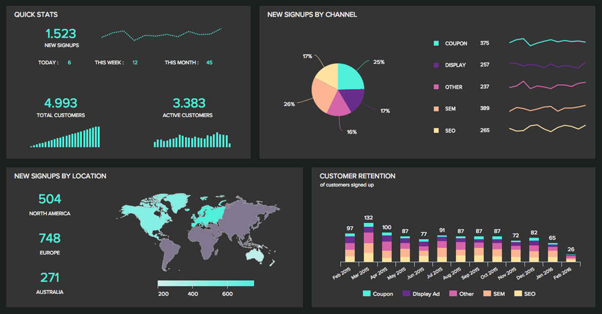 great dashboard example following our dashboard design principles