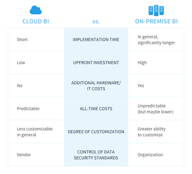 Comparison between cloud bi and on-premises BI regarding implementation time, upfront investment, additional hardware costs, all-time costs, degree of customization and control of data security standards