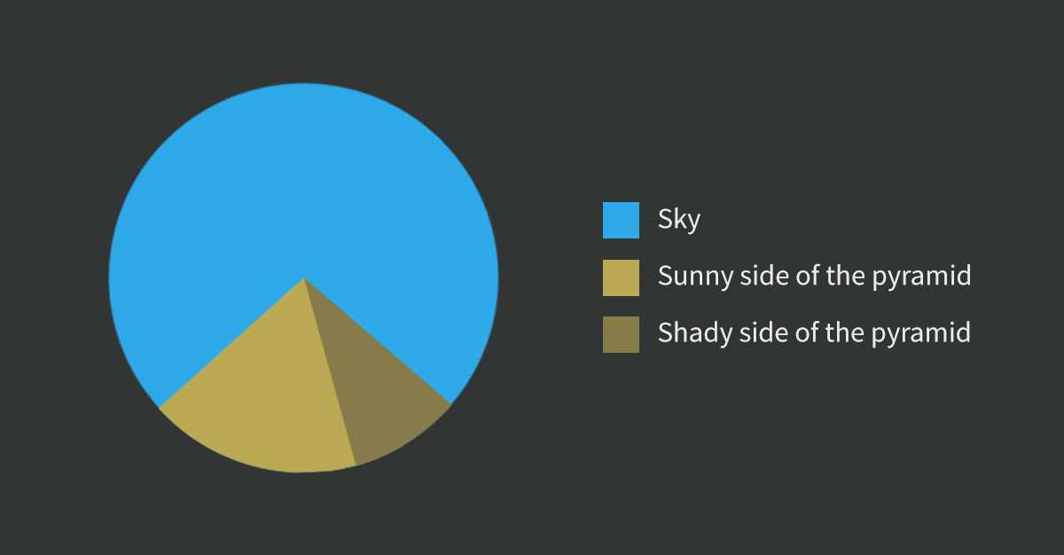 funny pie chart example with a pyramid