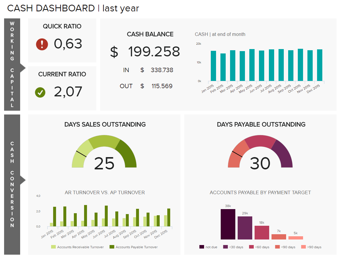Monthly financial report example: cash management dashboard