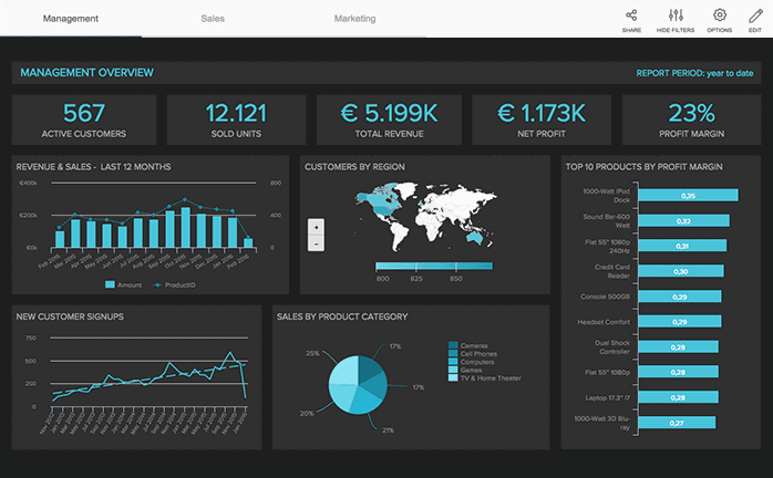 example dashboard with dashboard tabs