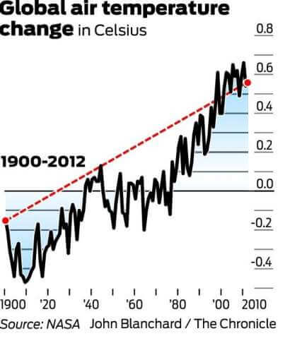 chart illustrating global air temperature change from 1900-2012