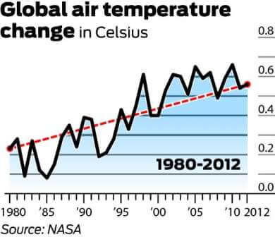 chart illustrating global warming from 1980-2012