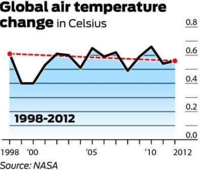 misleading statistics example: cutting the results of the global air warming on a non-relevant timeframe (from 1998-2012 only)