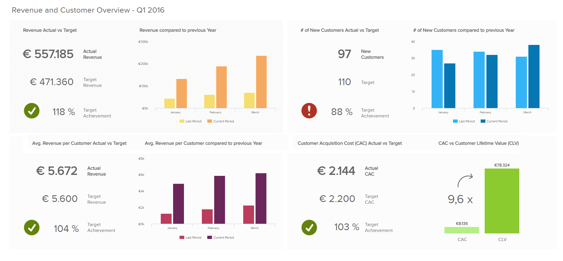 well designed dashboard example