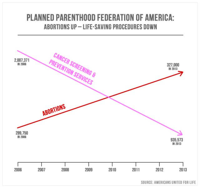 misleading statistics example in politics: propaganda graph without y-axis created by an anti-abortion group to mislead judgement