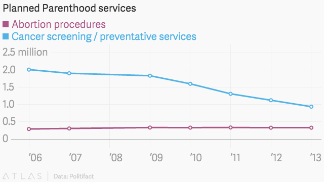 correct data visualization showing the planned parenthood as it is with a clearly defined scale and an existing y-axis