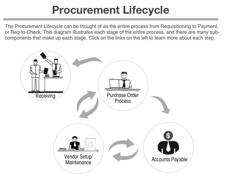 procurement-life-cycle