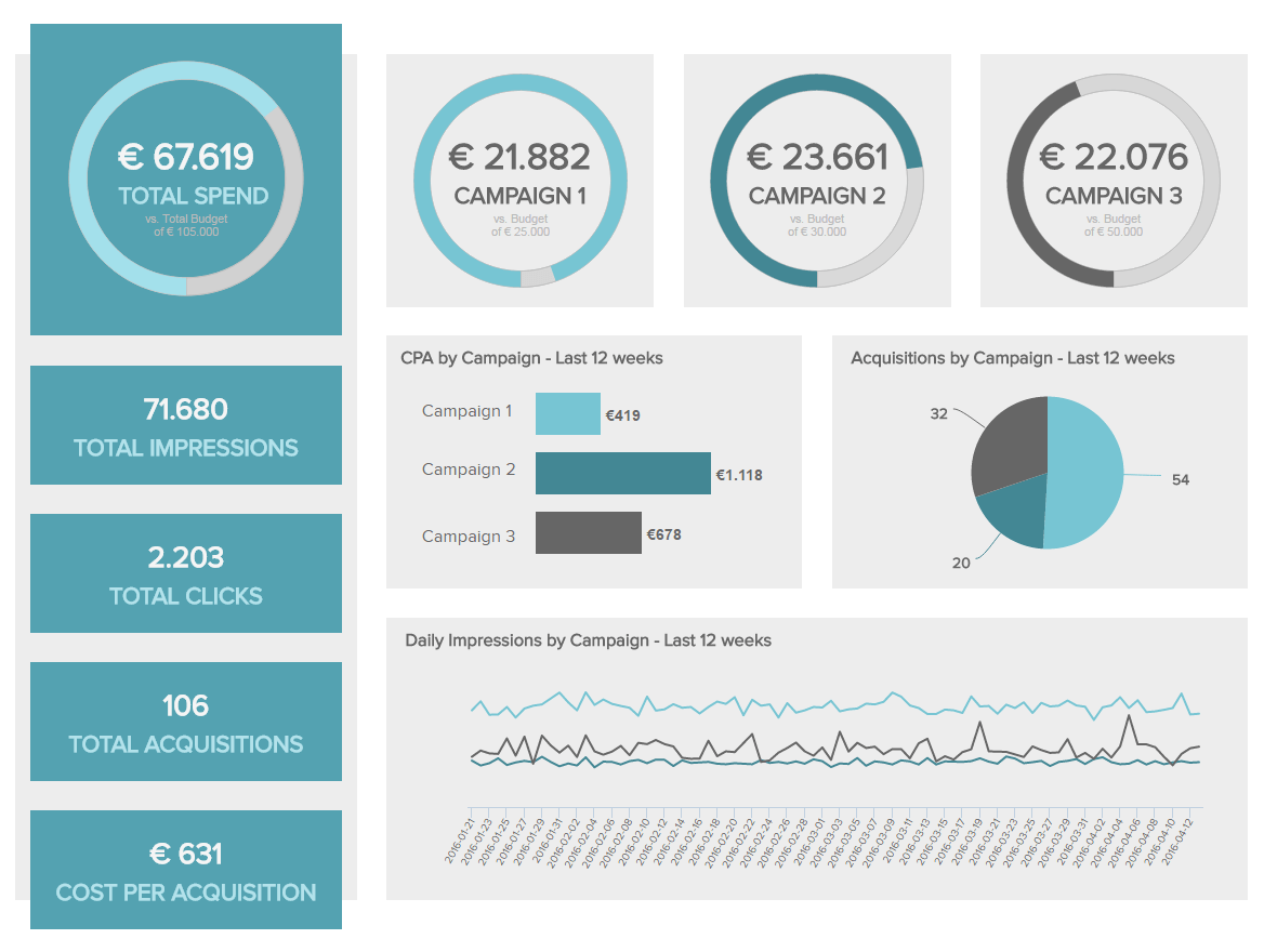 Marketing project management dashboard template with specifics on various campaigns (CPA, budgets, impressions, etc.).