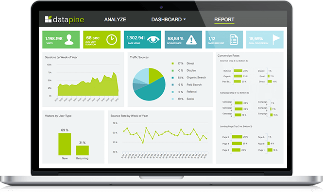 Example of a dashboard designed by datapine