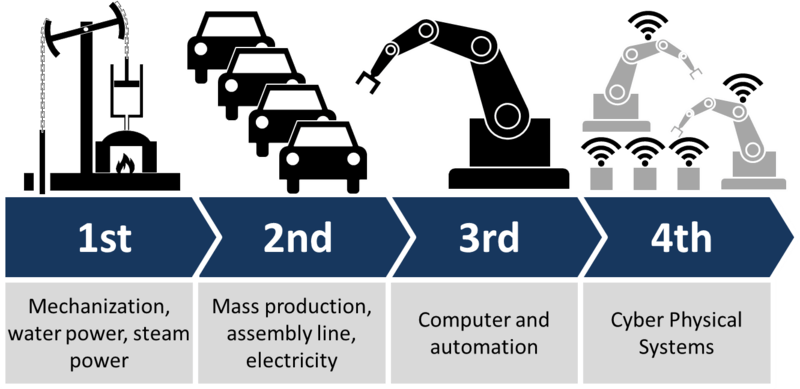 Illustration of the 4 industrial revolutions