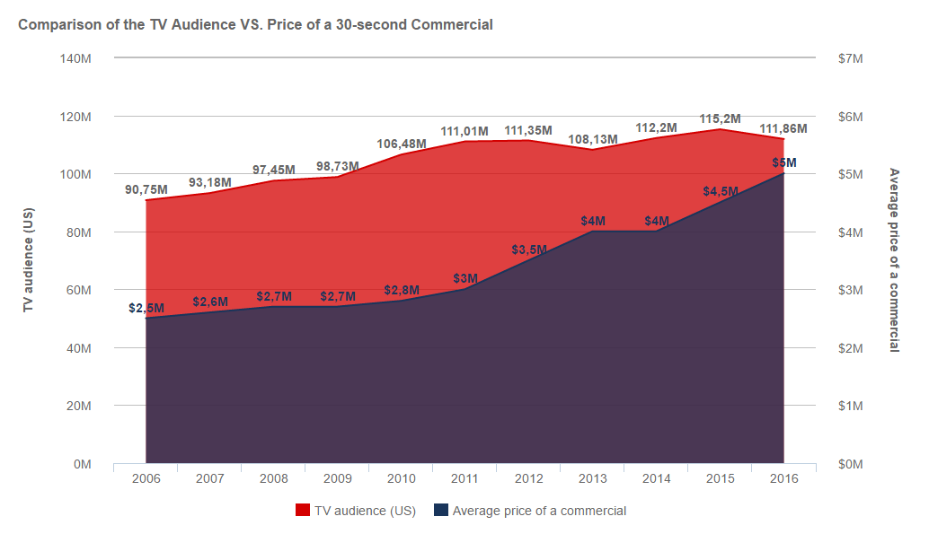 Comparison of the evolution of the Super Bowl TV audience and the price of a 30-second commercial over the past 11 years