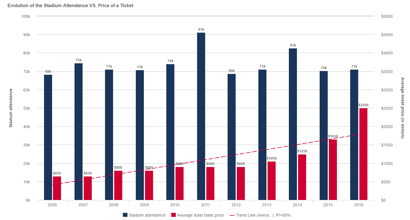 Comparison of the evolution between the stadium attendance and the basic price of a ticket for the Super Bowl between 2006-2016