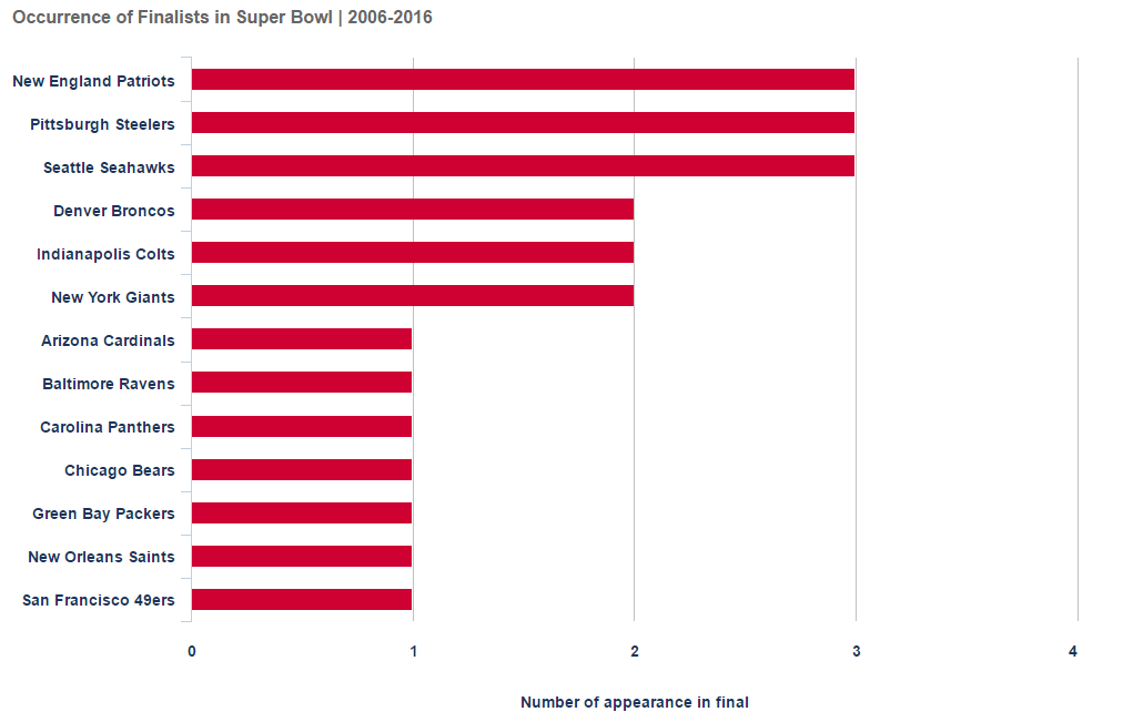 Number of appearances of a football team in the Super Bowl between 2006-2016
