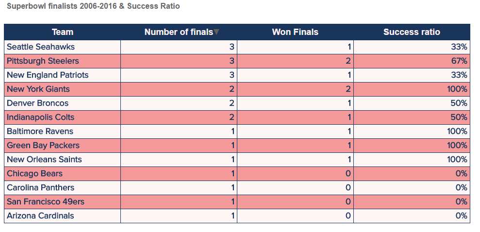 Table with the finalists in Super Bowl and their success ratio between 2006-2016