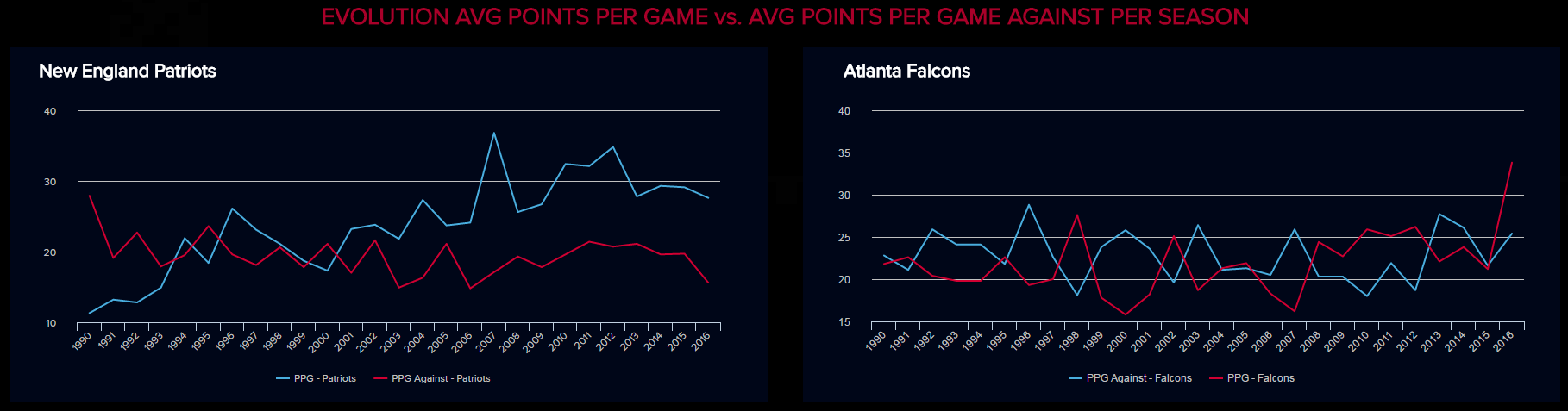 evolution of the average points per game vs average points per game against of the new england patriots vs atlanta falcons per season since 1990