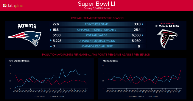 Dashboard with stats of the final temans of the super bowl in 2017: new england patriots vs atlanta falconds