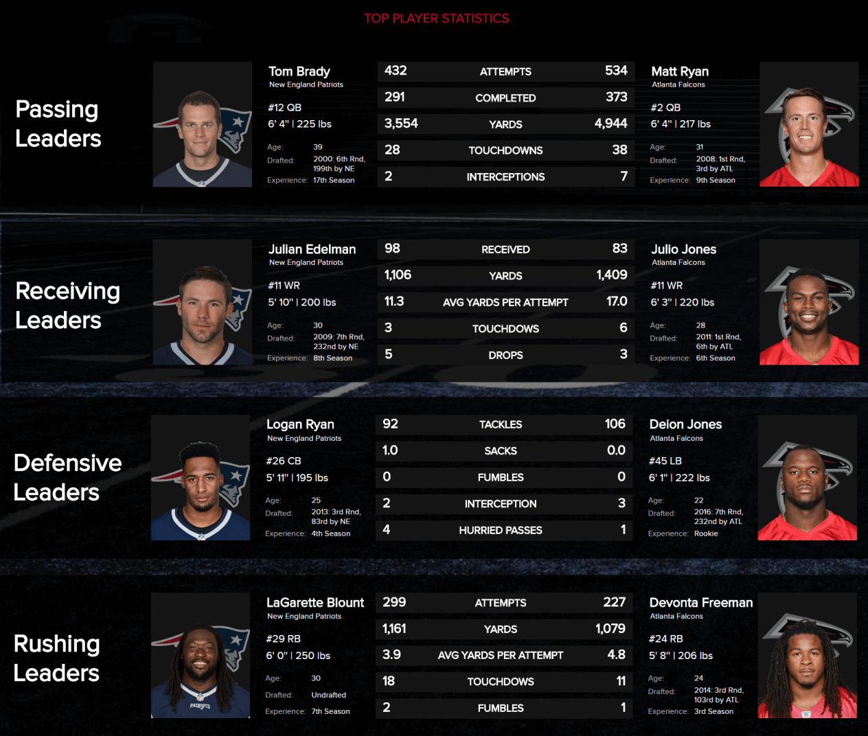 comparison of the top player statistics of the super bowl 2017 for passing leaders, receiving leaders, defensive leaders and rushing leaders of the new england patriots and atlanta falcons