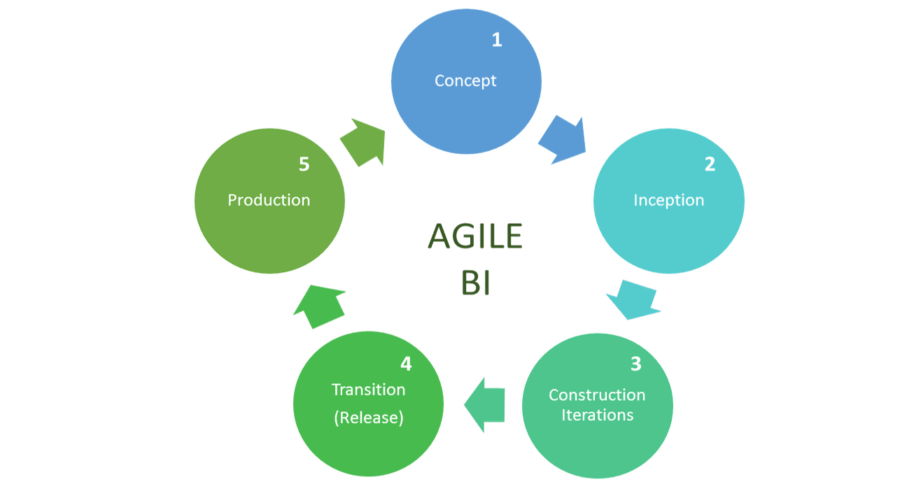 5 Stages to implement an agile business intelligence strategy